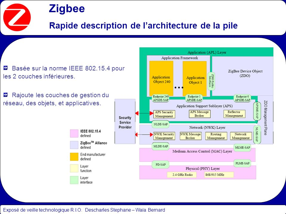 Zigbee Rapide description de l'architecture de la pile