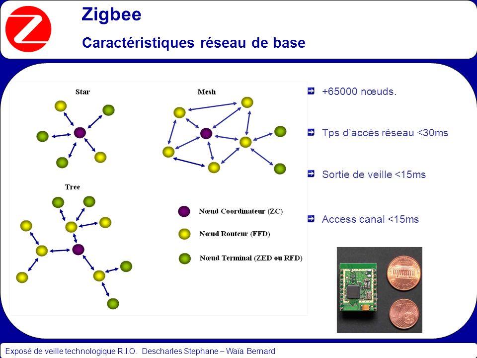 Zigbee Caractéristiques réseau de base +65000 nœuds.