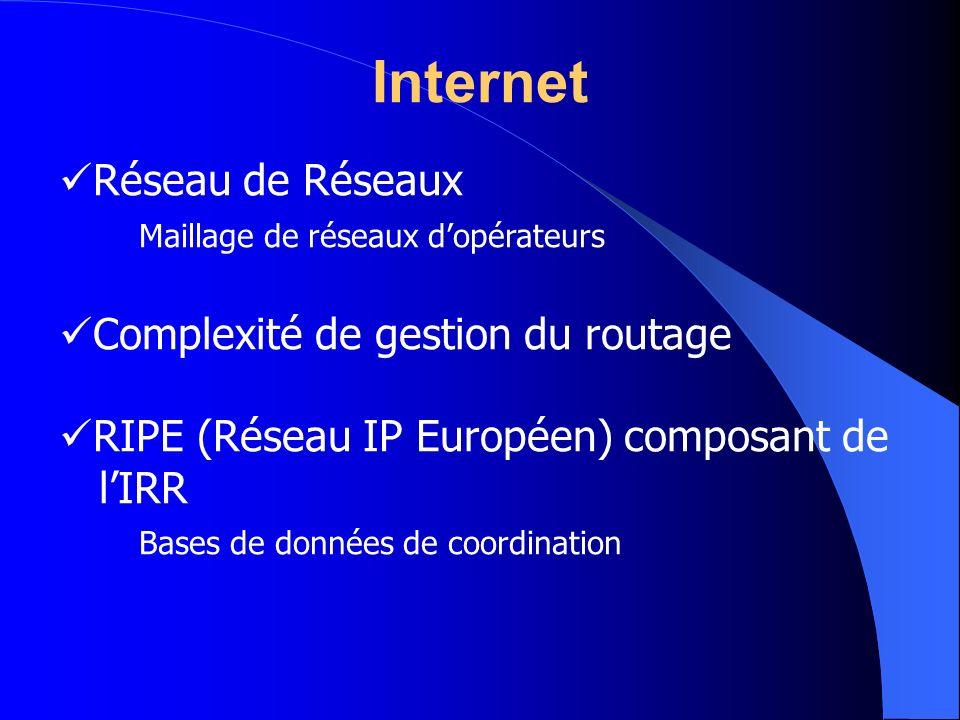 Internet Réseau de Réseaux Maillage de réseaux d'opérateurs