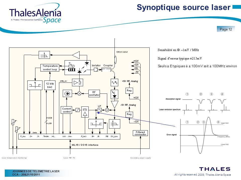 Synoptique source laser