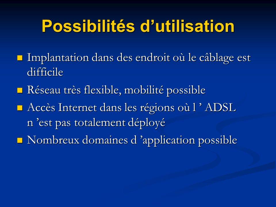 Possibilités d'utilisation