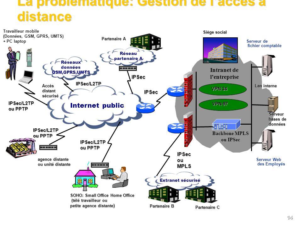 La problématique: Gestion de l'accès à distance