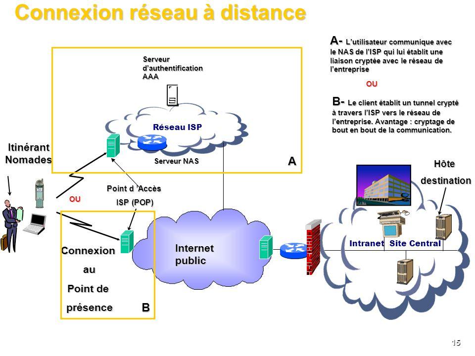 Connexion réseau à distance