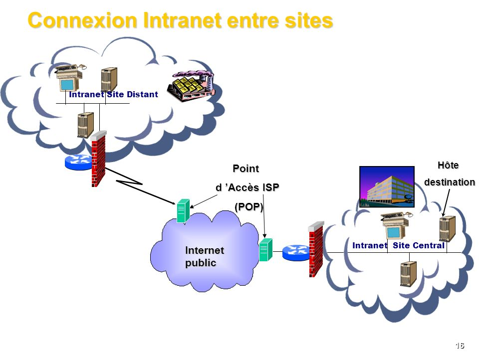 Connexion Intranet entre sites