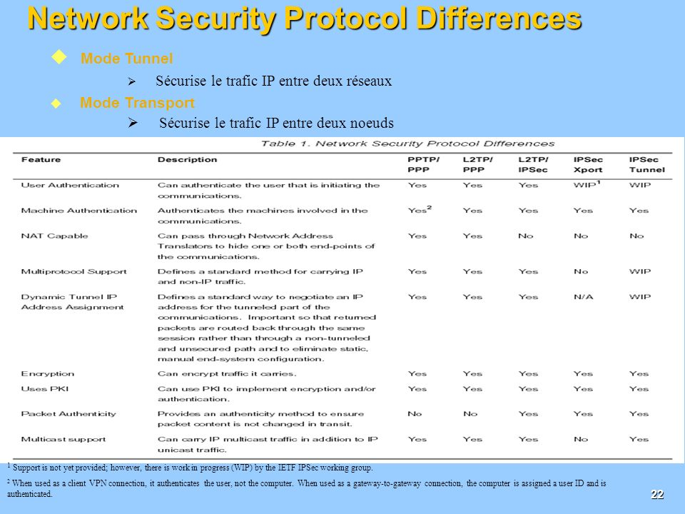 Network Security Protocol Differences