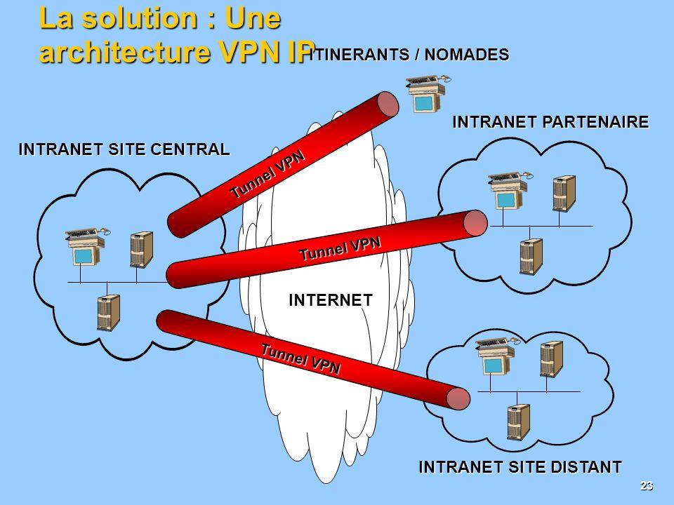 La solution : Une architecture VPN IP