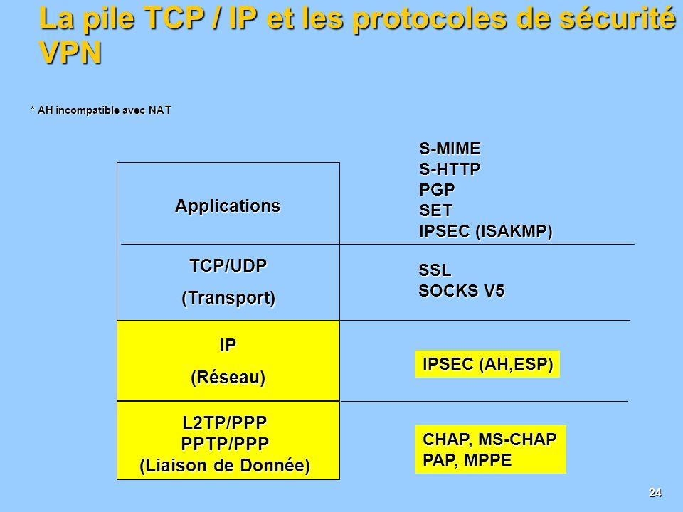 La pile TCP / IP et les protocoles de sécurité VPN