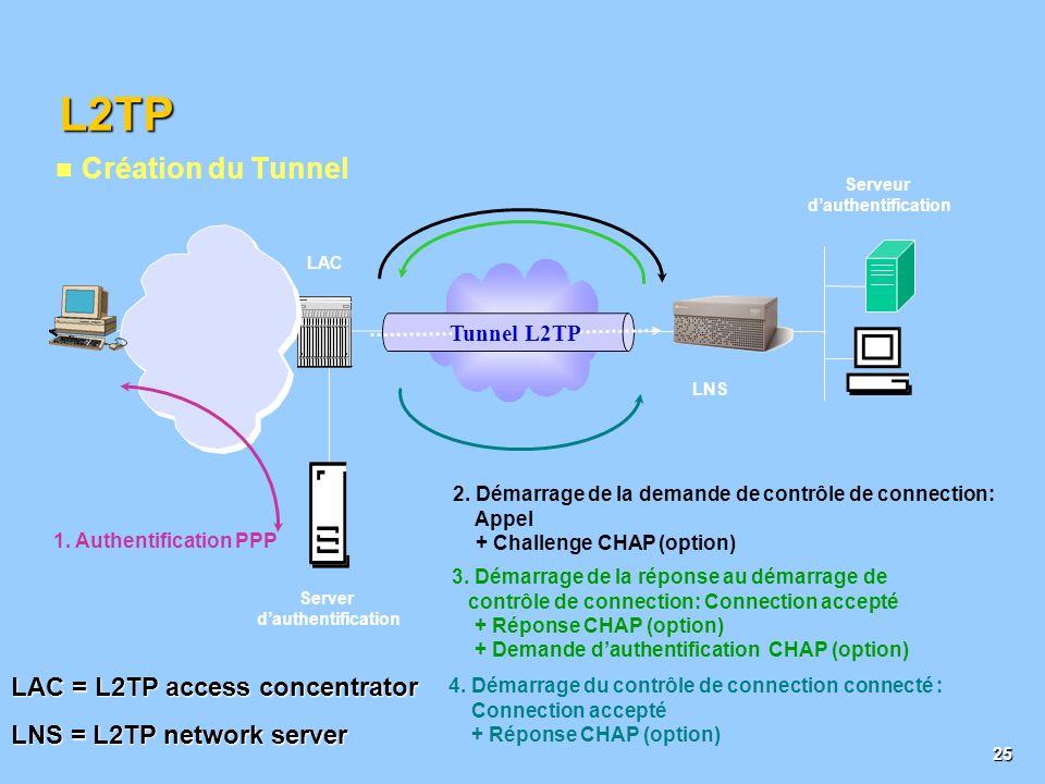 L2TP Création du Tunnel LAC = L2TP access concentrator