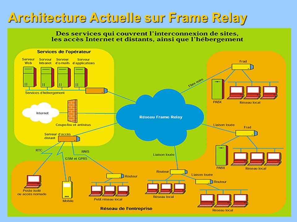 Architecture Actuelle sur Frame Relay