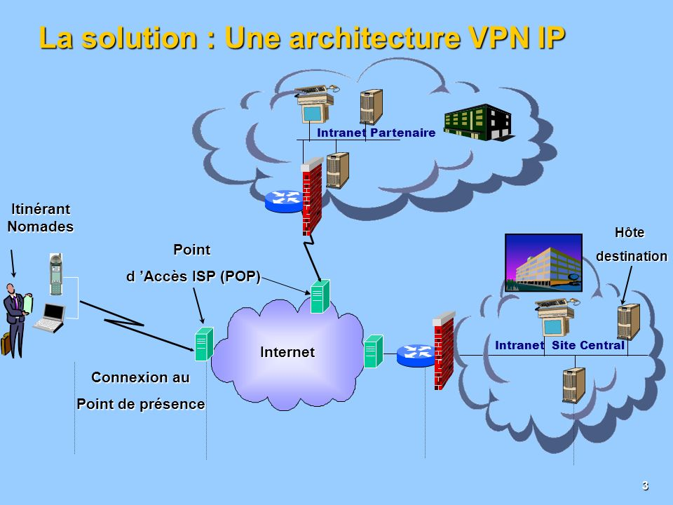 La solution : Une architecture VPN IP