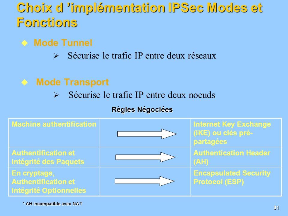 Choix d 'implémentation IPSec Modes et Fonctions