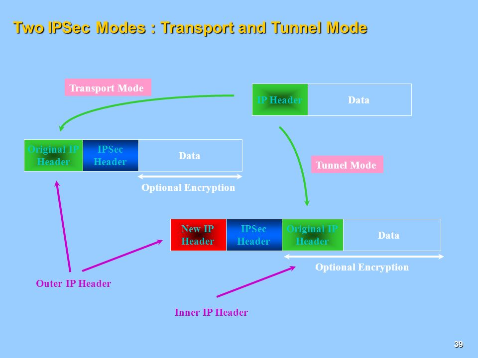 Two IPSec Modes : Transport and Tunnel Mode