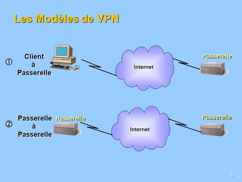 Les Modèles de VPN   Client à Passerelle Passerelle à Passerelle
