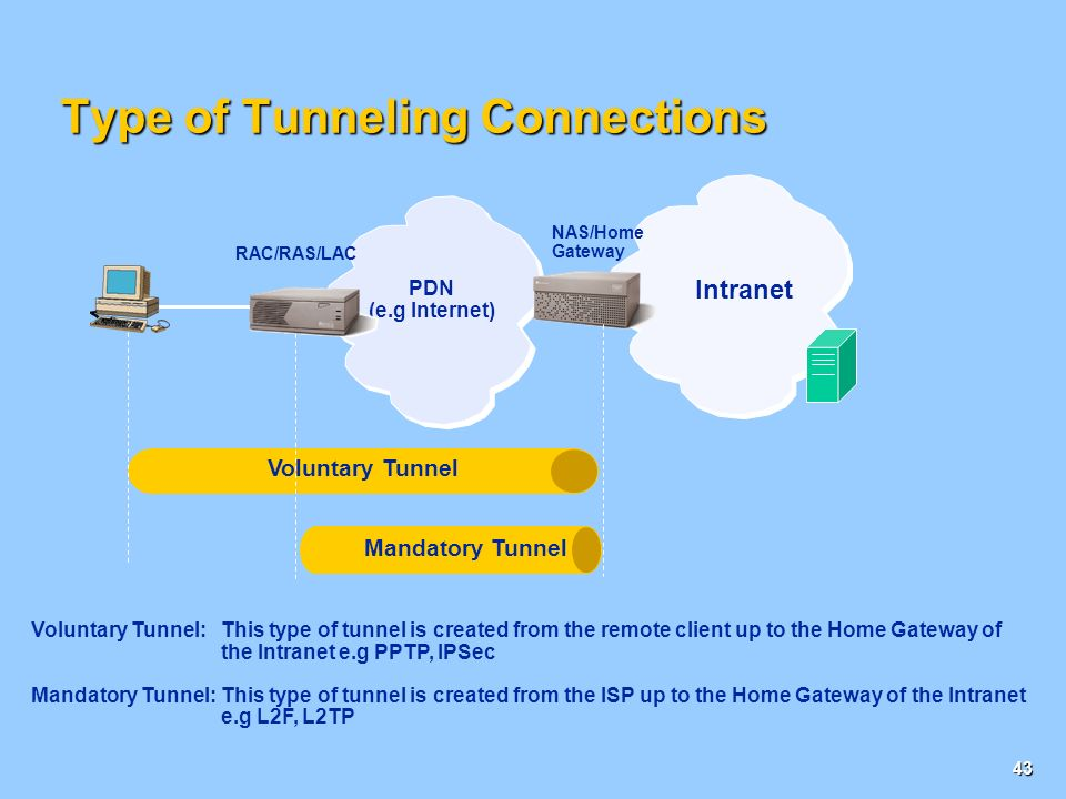 Type of Tunneling Connections