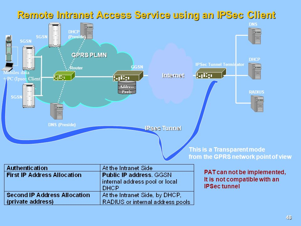 Remote Intranet Access Service using an IPSec Client