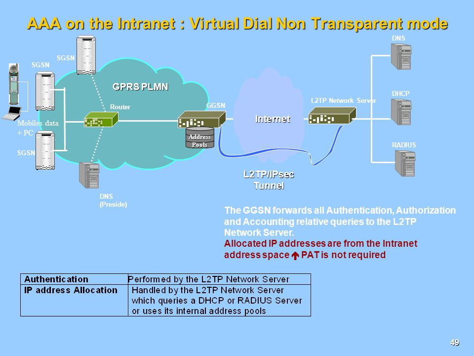 AAA on the Intranet : Virtual Dial Non Transparent mode