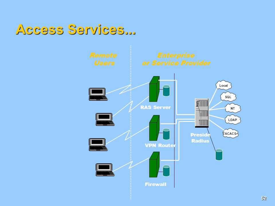 Enterprise or Service Provider