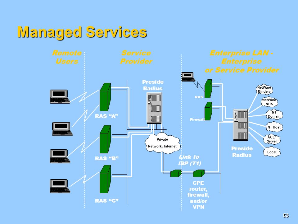 Managed Services Remote Users Service Provider Enterprise LAN -
