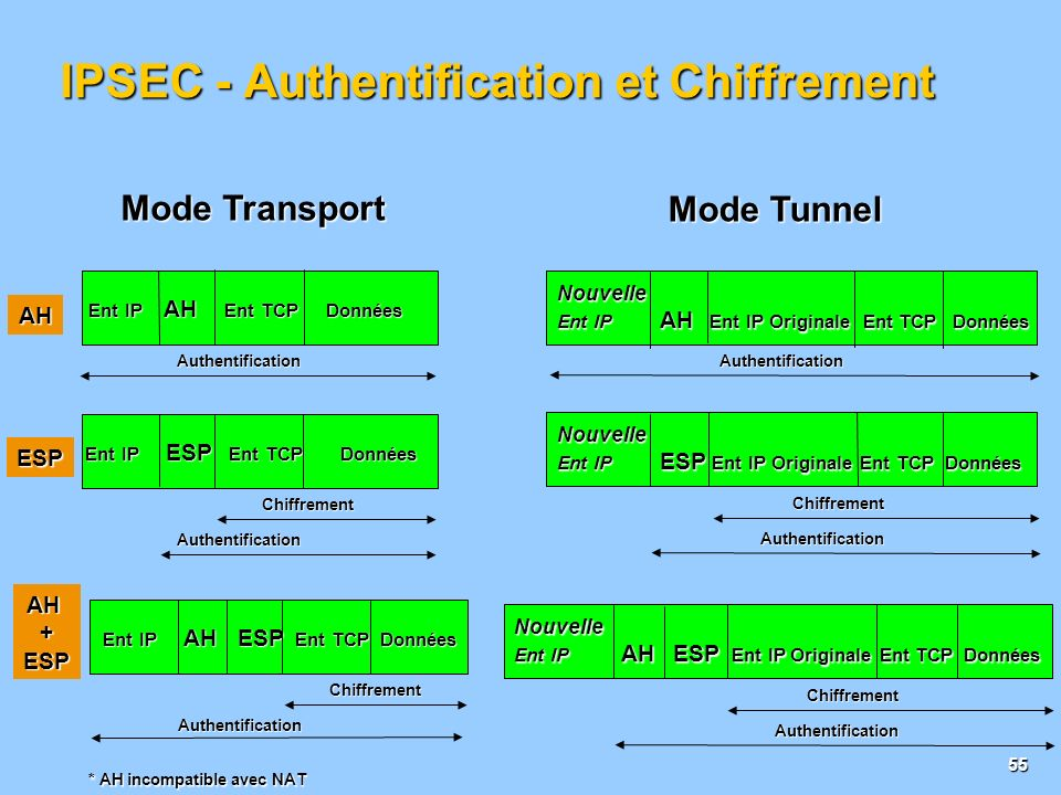 IPSEC - Authentification et Chiffrement