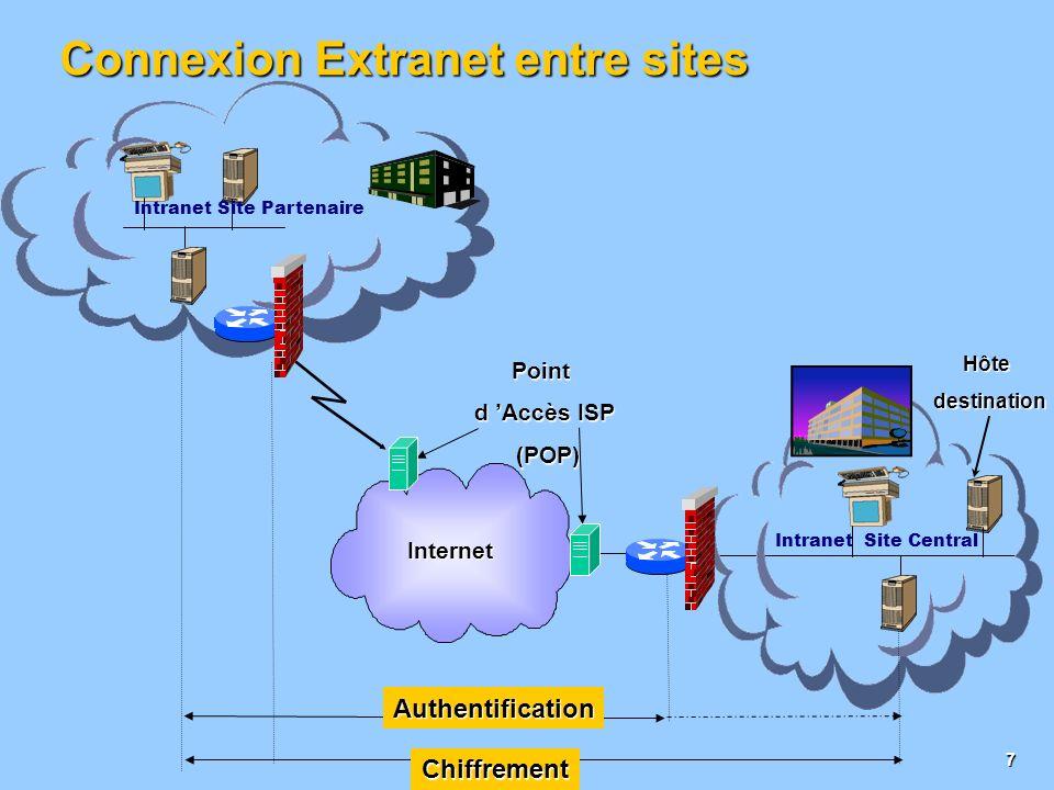 Connexion Extranet entre sites