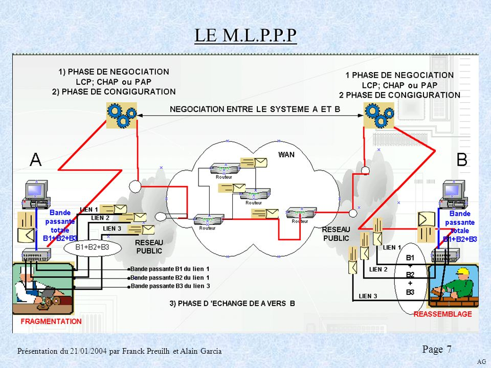 LE M.L.P.P.P Page 7 Présentation du 21/01/2004 par Franck Preuilh et Alain Garcia AG