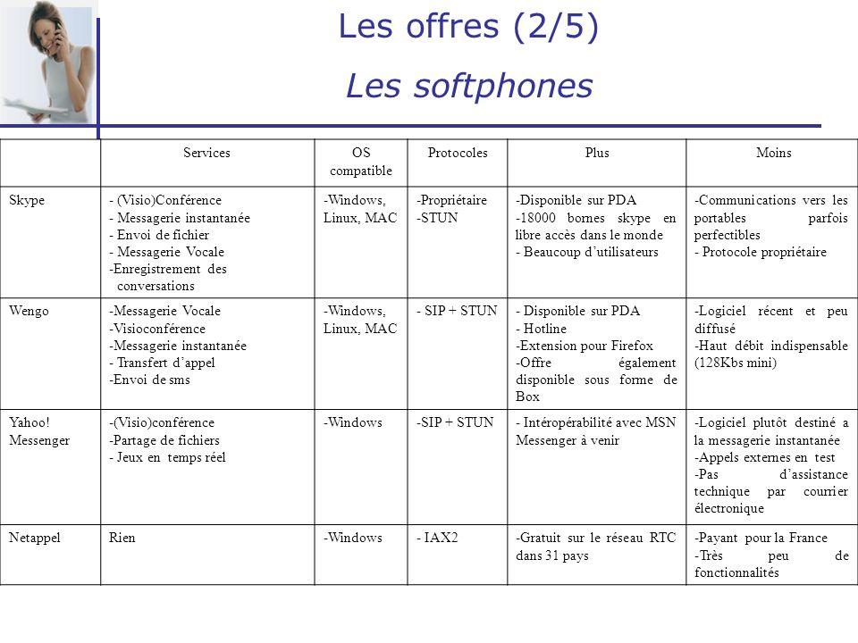 Les offres (2/5) Les softphones Services OS compatible Protocoles Plus