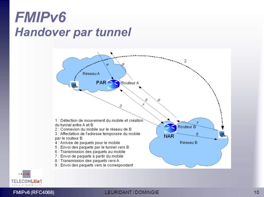 FMIPv6 Handover par tunnel