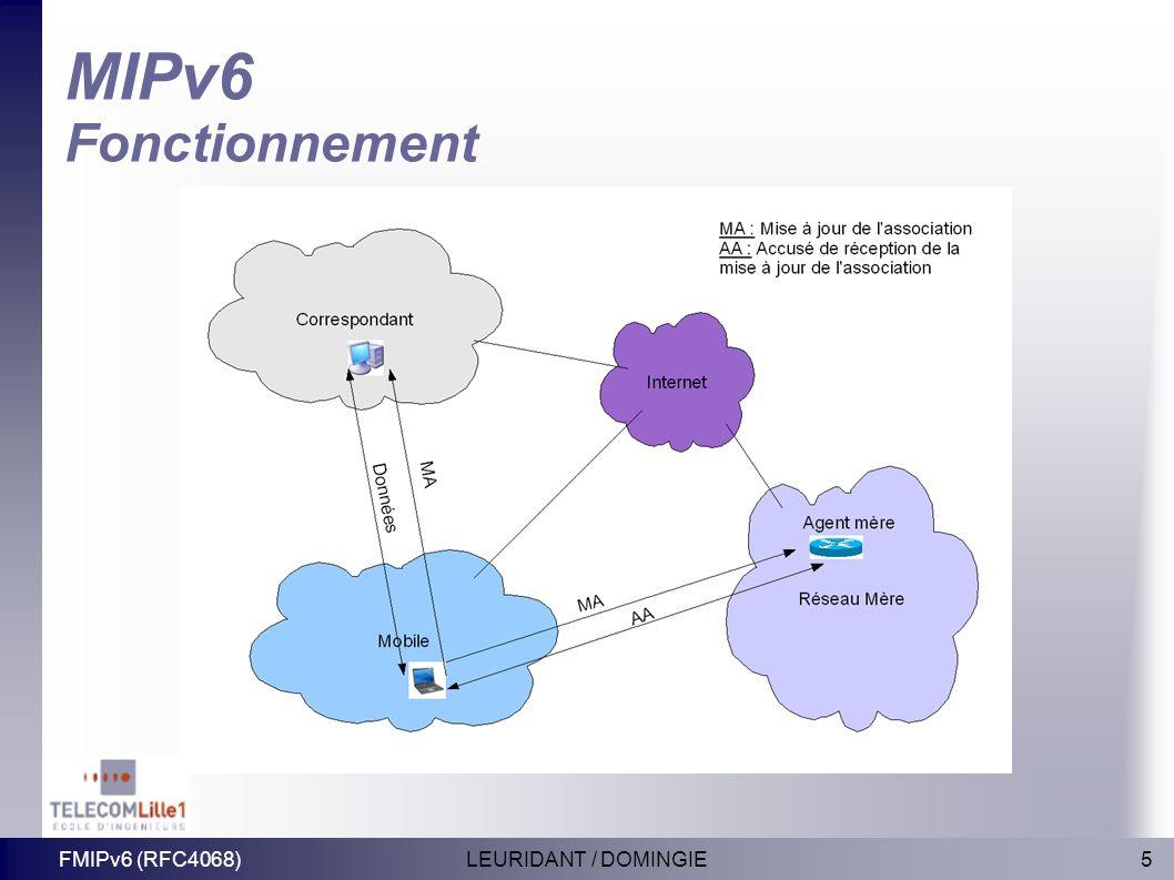 MIPv6 Fonctionnement FMIPv6 (RFC4068) LEURIDANT / DOMINGIE