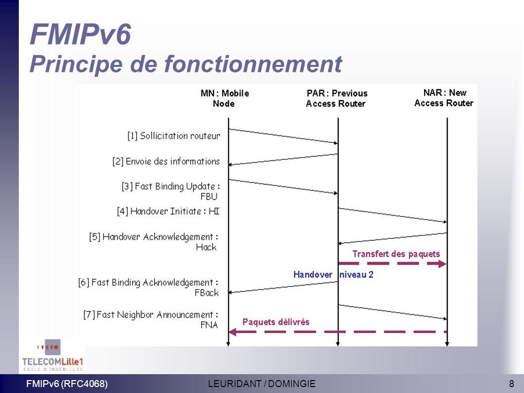 FMIPv6 Principe de fonctionnement