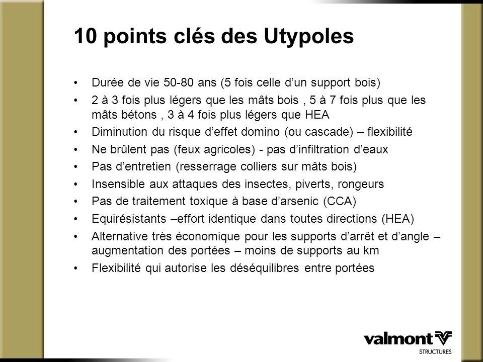 10 points clés des Utypoles