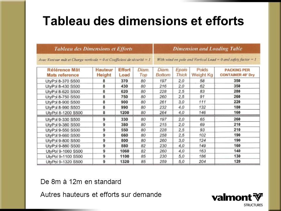 Tableau des dimensions et efforts
