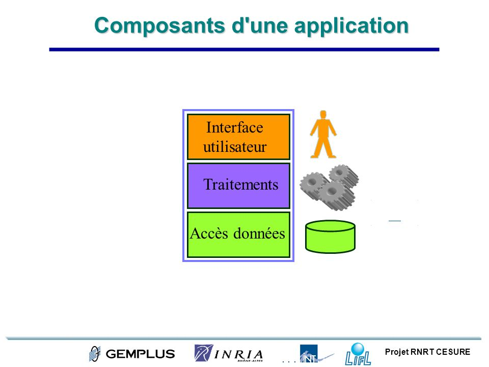 Composants d une application