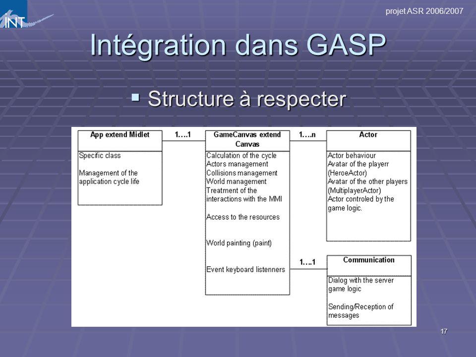 Intégration dans GASP Structure à respecter