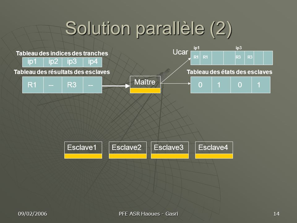 Solution parallèle (2) Ucar ip1 ip2 ip3 ip4 Maître R1 -- R3 -- 1 1