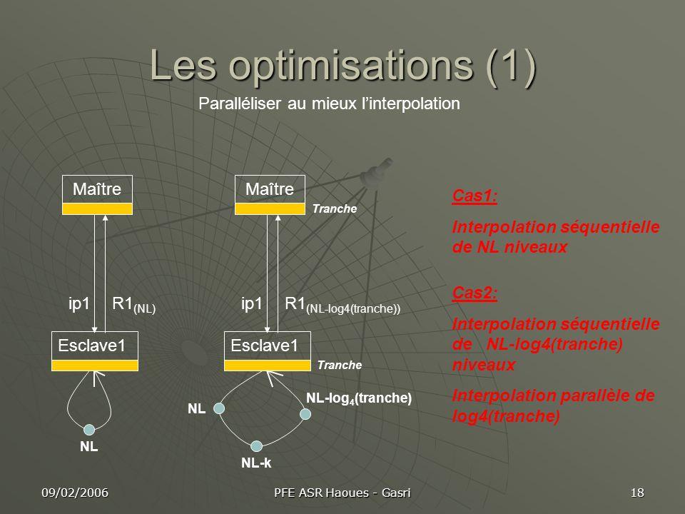 Les optimisations (1) Paralléliser au mieux l'interpolation Maître