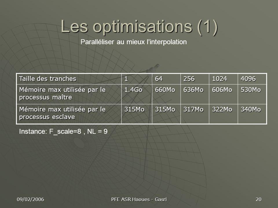 Les optimisations (1) Paralléliser au mieux l'interpolation