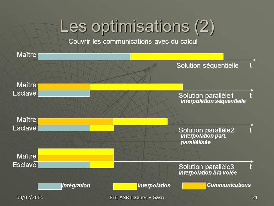 Les optimisations (2) Couvrir les communications avec du calcul Maître