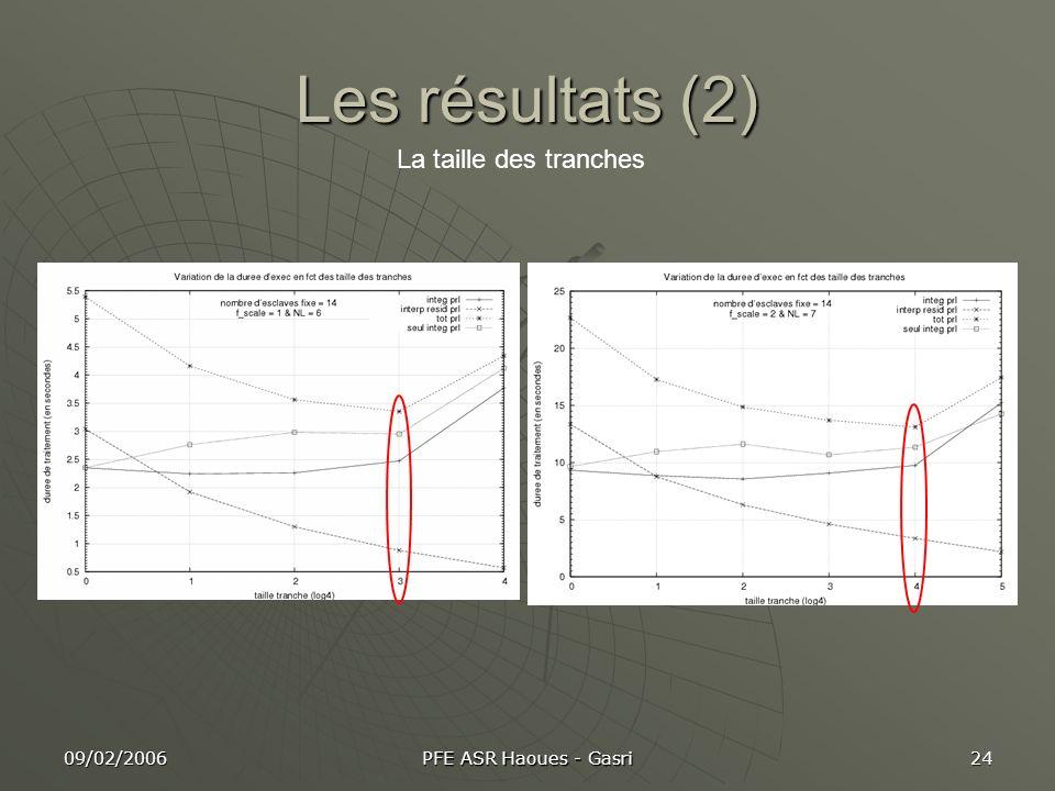 Les résultats (2) La taille des tranches 09/02/2006