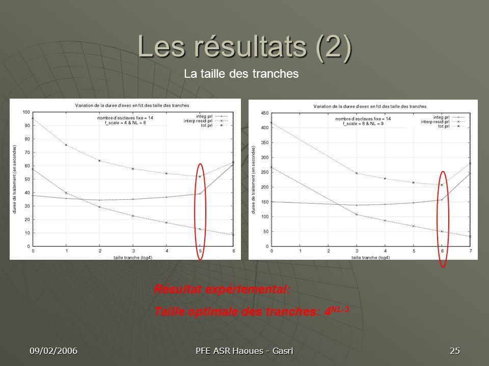 Les résultats (2) La taille des tranches Résultat expériemental: