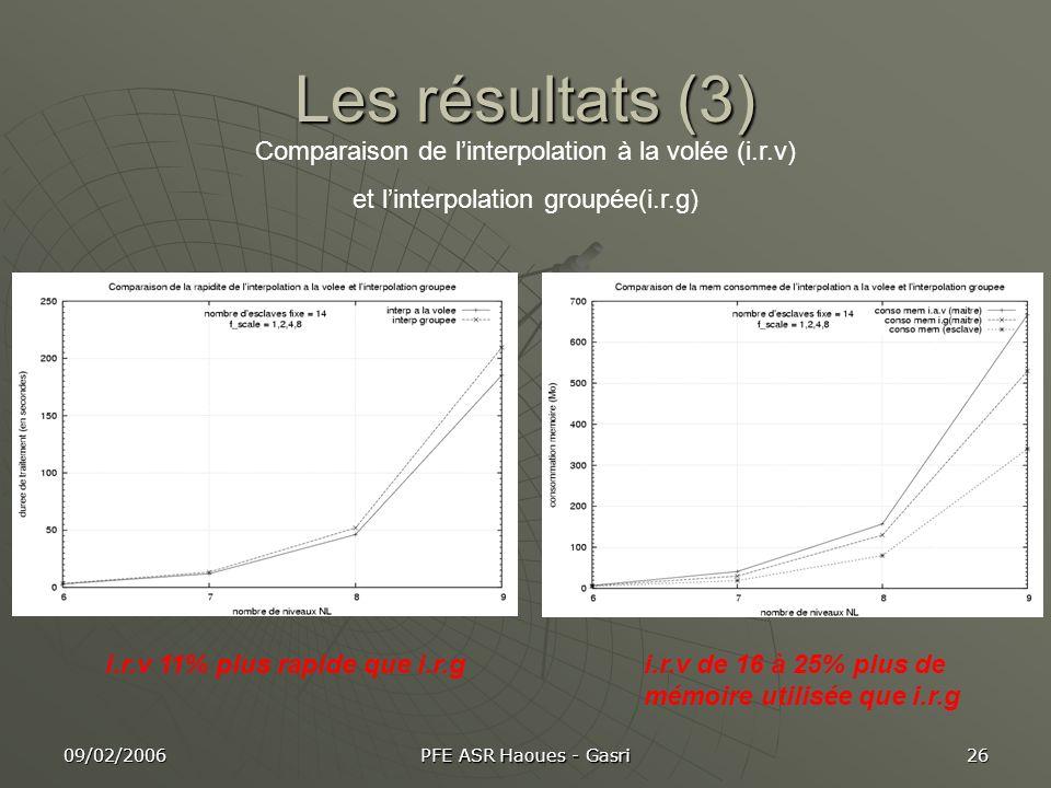 Les résultats (3) Comparaison de l'interpolation à la volée (i.r.v)