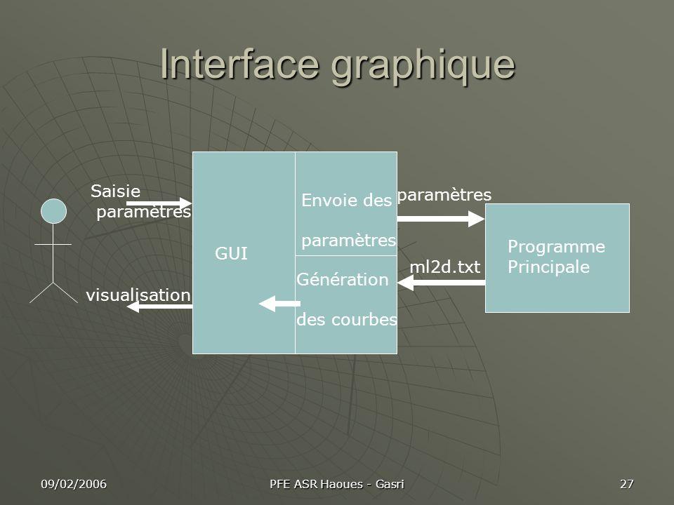 Interface graphique Saisie paramètres Envoie des Programme GUI