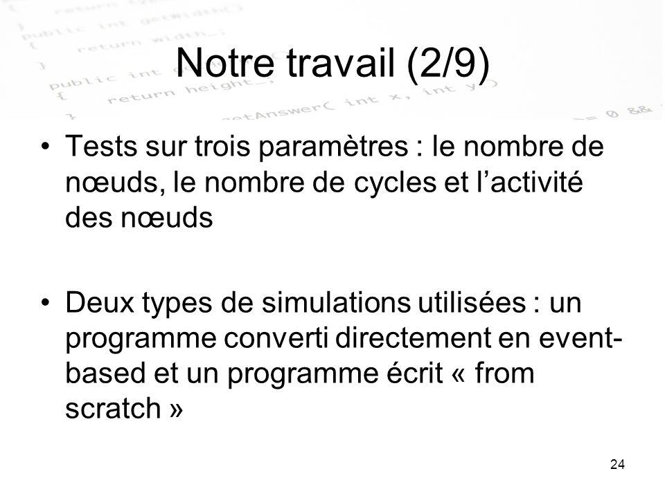 Notre travail (2/9) Tests sur trois paramètres : le nombre de nœuds, le nombre de cycles et l'activité des nœuds.