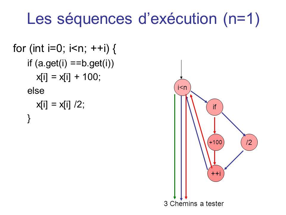 Les séquences d'exécution (n=1)