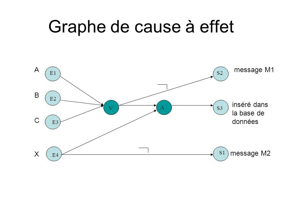 Graphe de cause à effet A B C X message M1