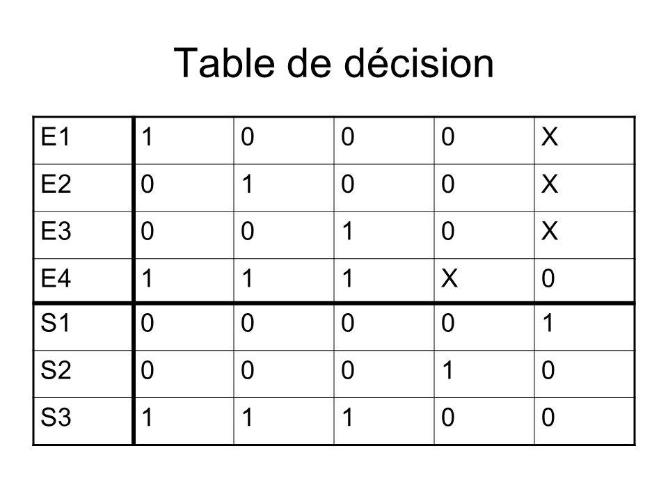 Table de décision E1 1 X E2 E3 E4 S1 S2 S3