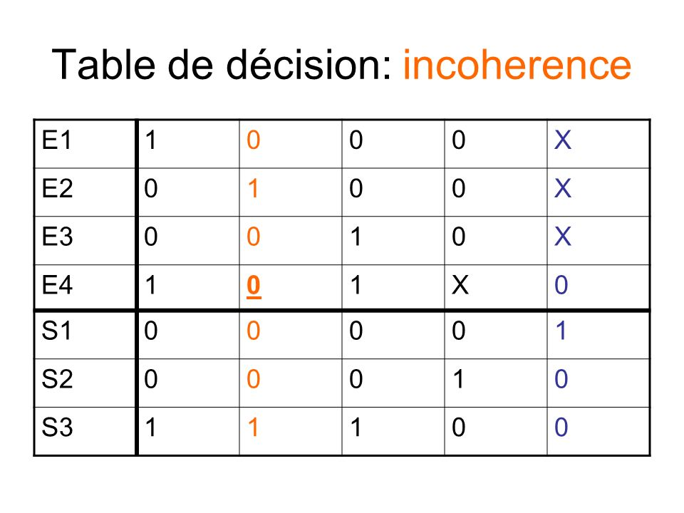 Table de décision: incoherence