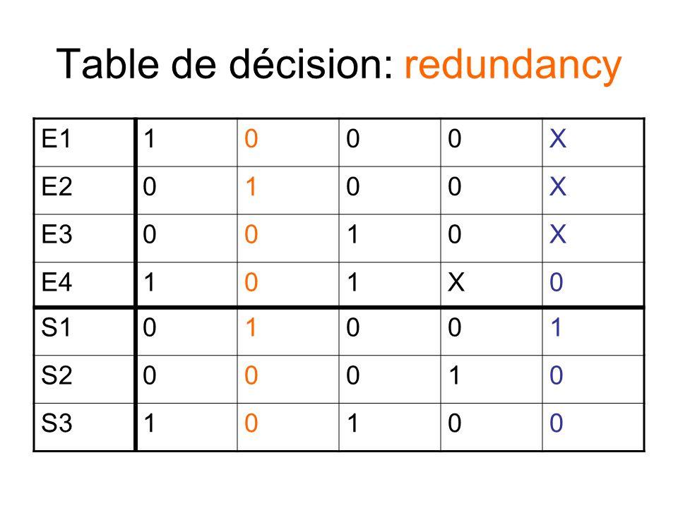 Table de décision: redundancy