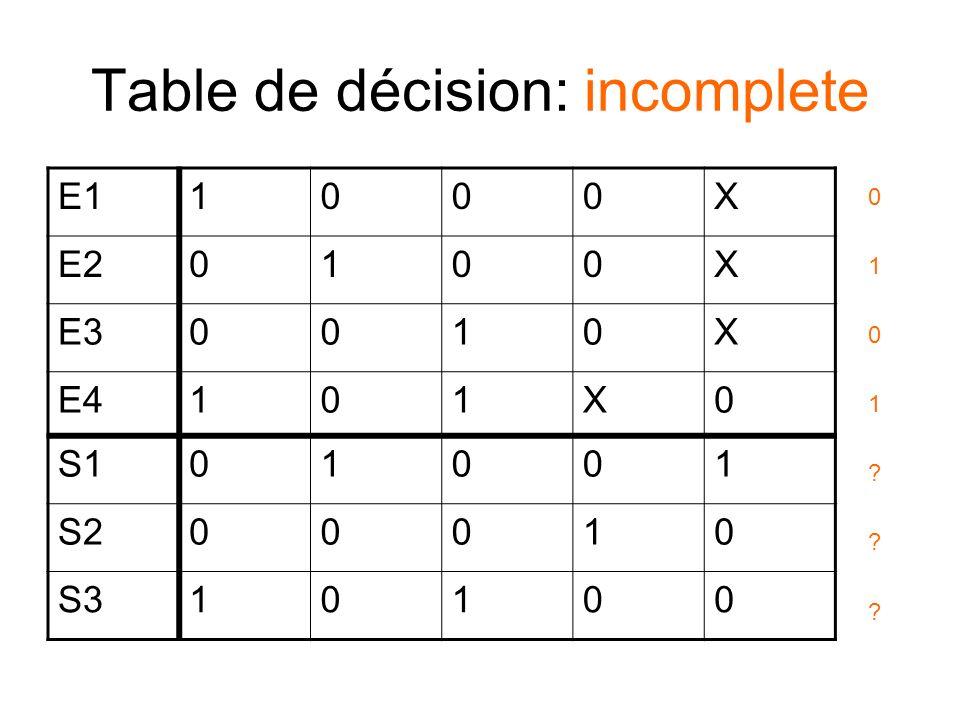 Table de décision: incomplete