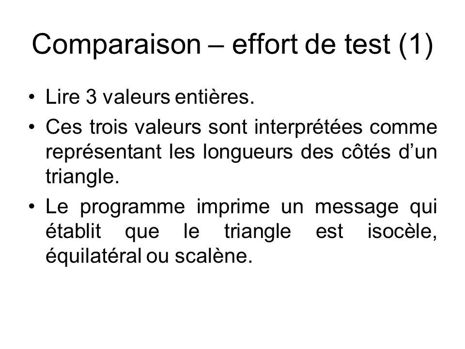 Comparaison – effort de test (1)