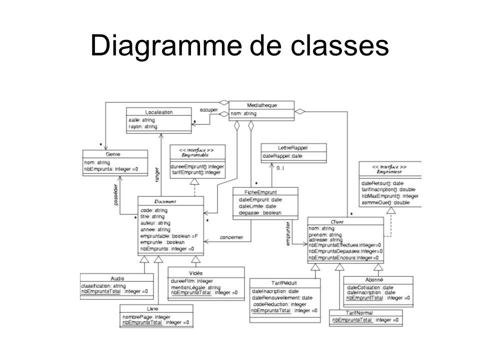 Diagramme de classes Existence LettreRappel par FicheEmprunt.